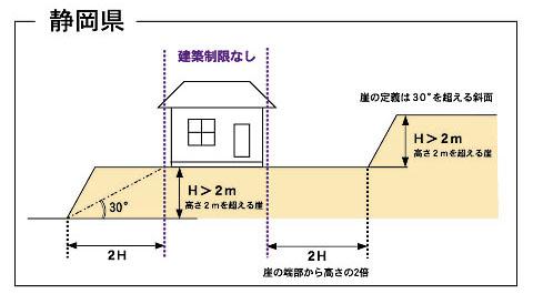 静岡県がけ条例図