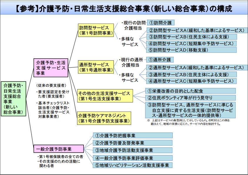 総合事業の構成