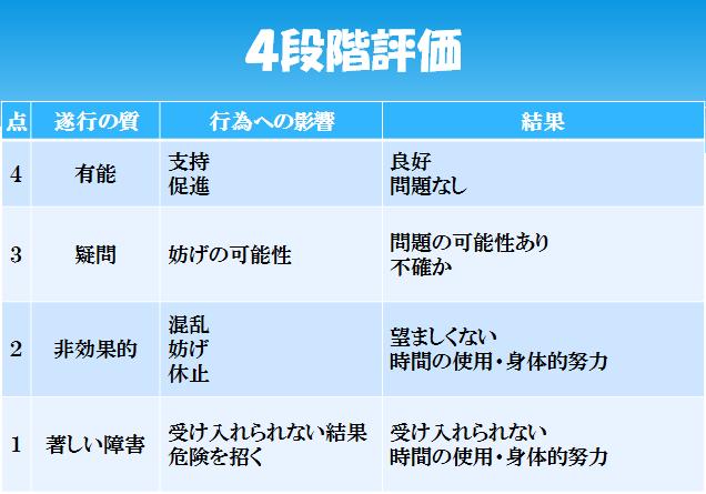 4段階評価(AMPS)
