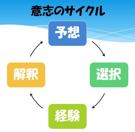 意志のサイクル
