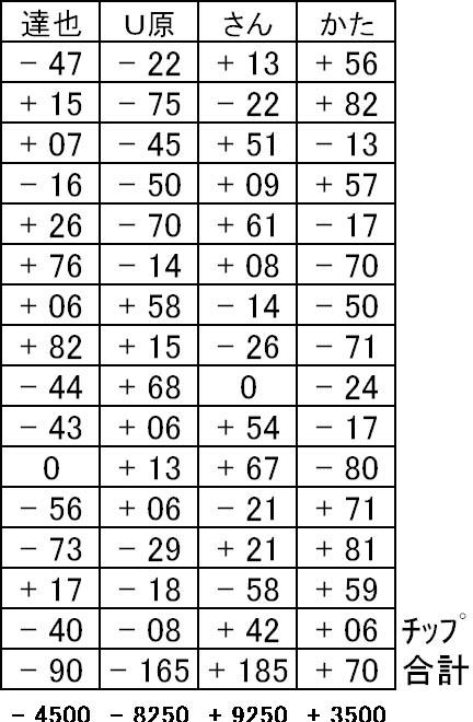 20151129結果表