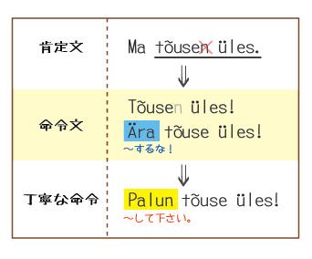 命令形・強制 (●´(エ)`●) - エス...