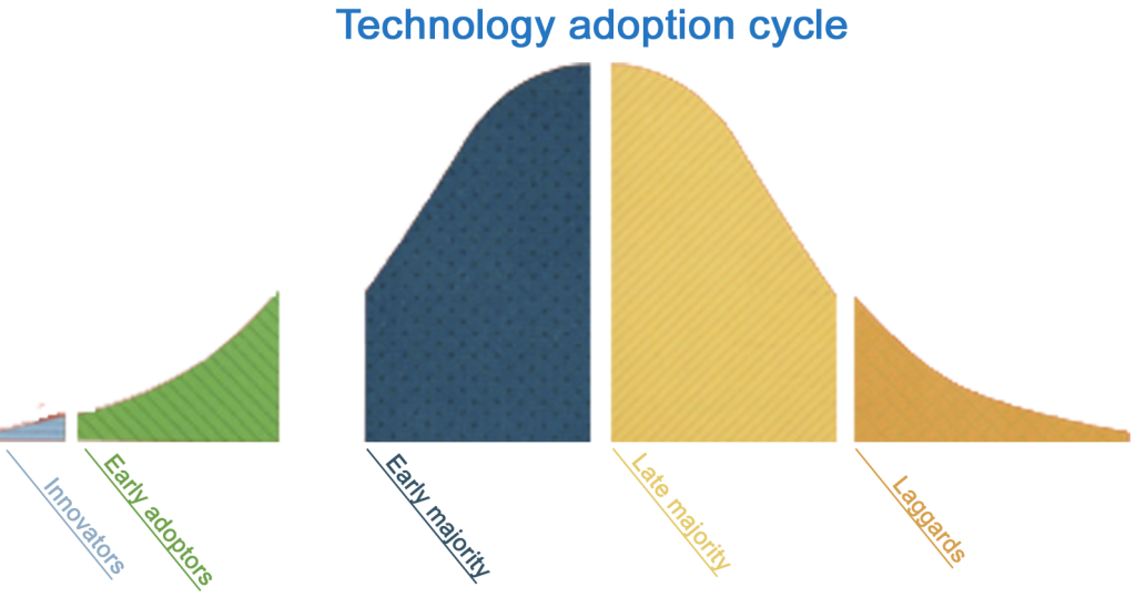 Adoption-cycle-with-Chasm-1024x538.png