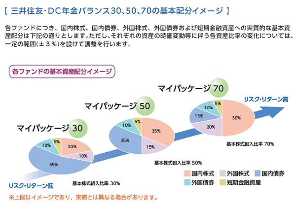 三井住友・DC年金バランス30、50、70の基本配分イメージ