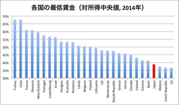 最低賃金2014