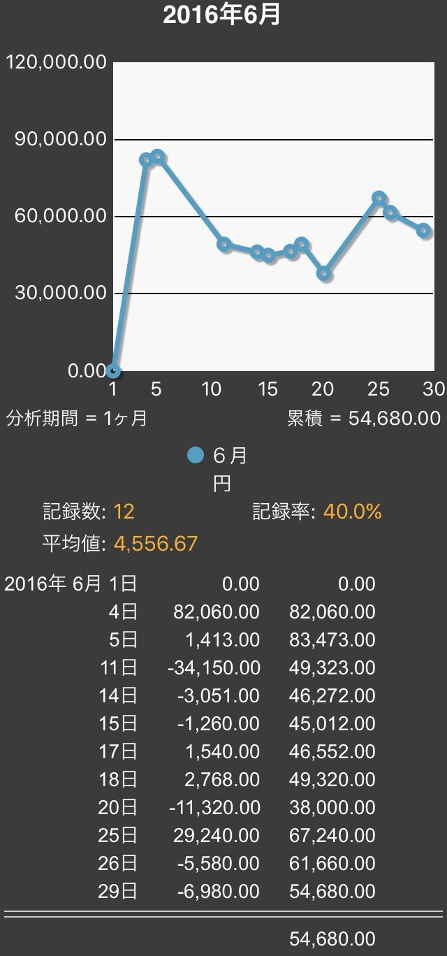 2016.06まとめ2