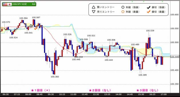 海外FXトレードチャート(16.08.26)