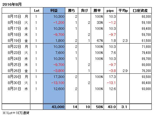 ハイレバFXトレード月間収支(16.08)