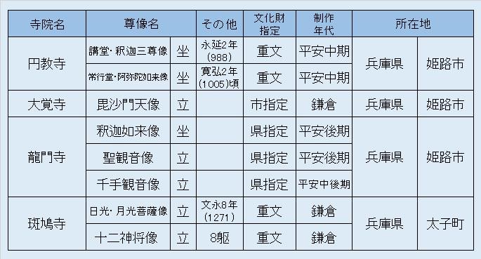 観仏リスト4