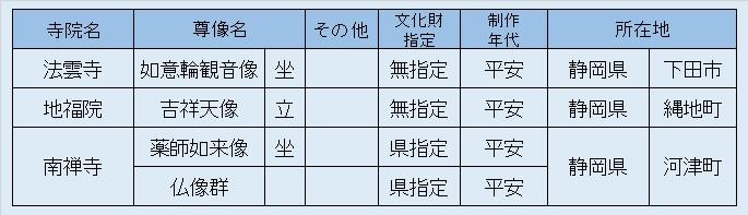 観仏リスト6