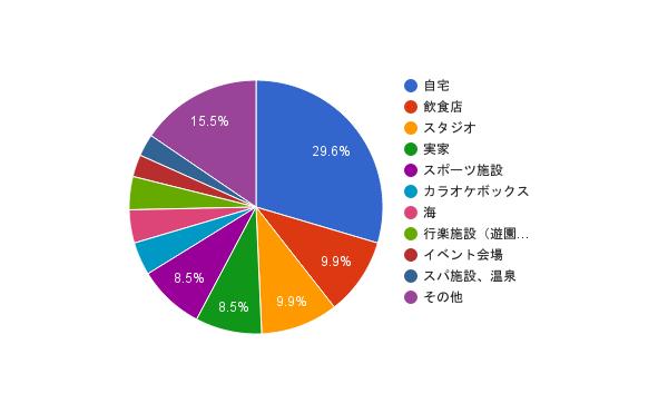 ロケ地円グラフ